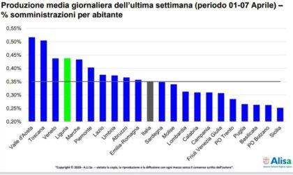 Liguria quarta regione in Italia per percentuale di somministrazioni di vaccini