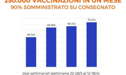 Liguria raggiunto il 90% di vaccini fatti