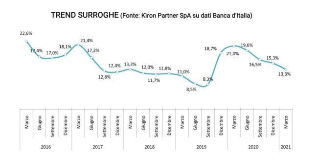 Crescita mercato mutui